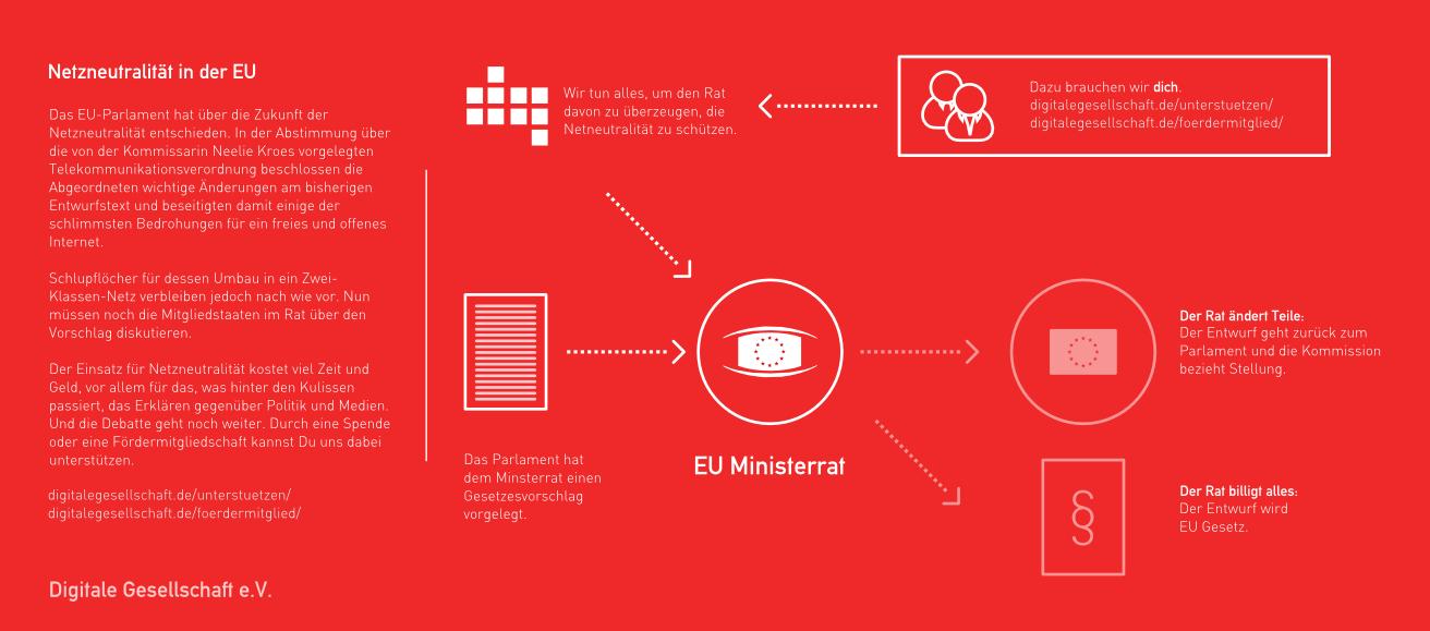 Der Stand nach der ersten Lesung im EU-Parlament. (Grafik: Digitale Gesellschaft e.V.)