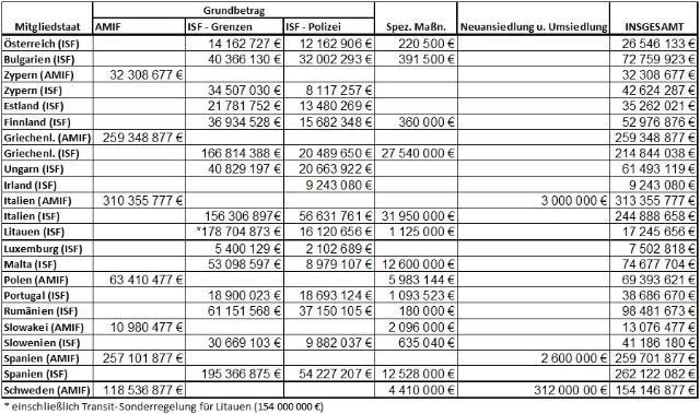 Gesamtschau der aktuellen Förderungssummen der Fonds ISF und AMIF.