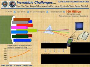 """Schon vor fünf Jahren waren """"100 Millionen Internet-Verbindungen"""" in einer Glasfaser. Folie: NSA."""