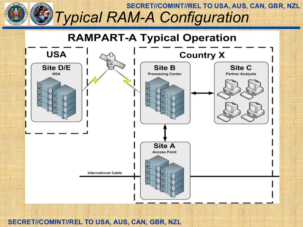 RAMPART-A-3