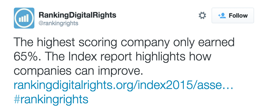 The highest scoring company only earned 65%