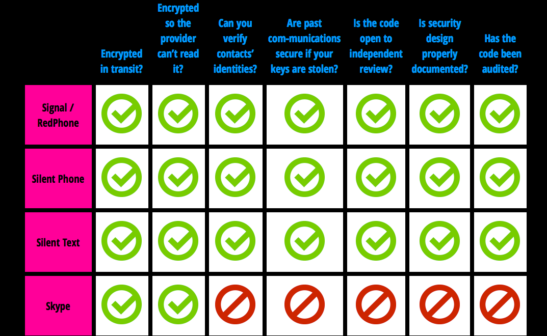 Secure Messaging Scorecard | Electronic Frontier Foundation 2014-11-05 09-17-57