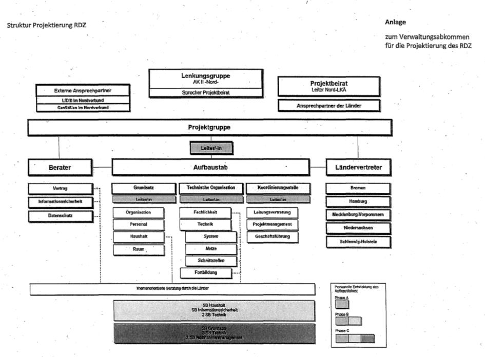 """Zuständigkeiten beim Aufbau des """"Rechen- und Dienstleistungszentrums"""" (RDZ)."""