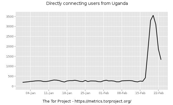 TOR_Uganda