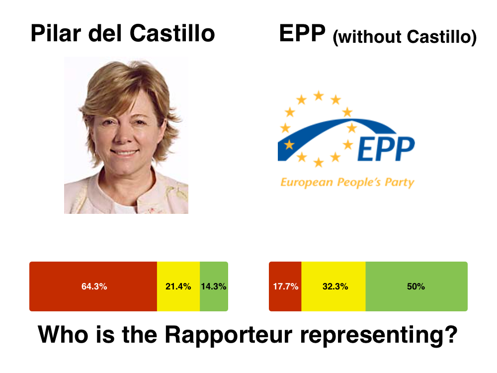 Raporteur Pilar del Castillo in comparison with her own party