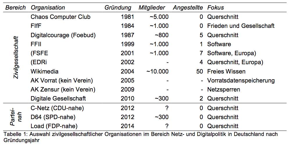 Tabelle-Organisationen