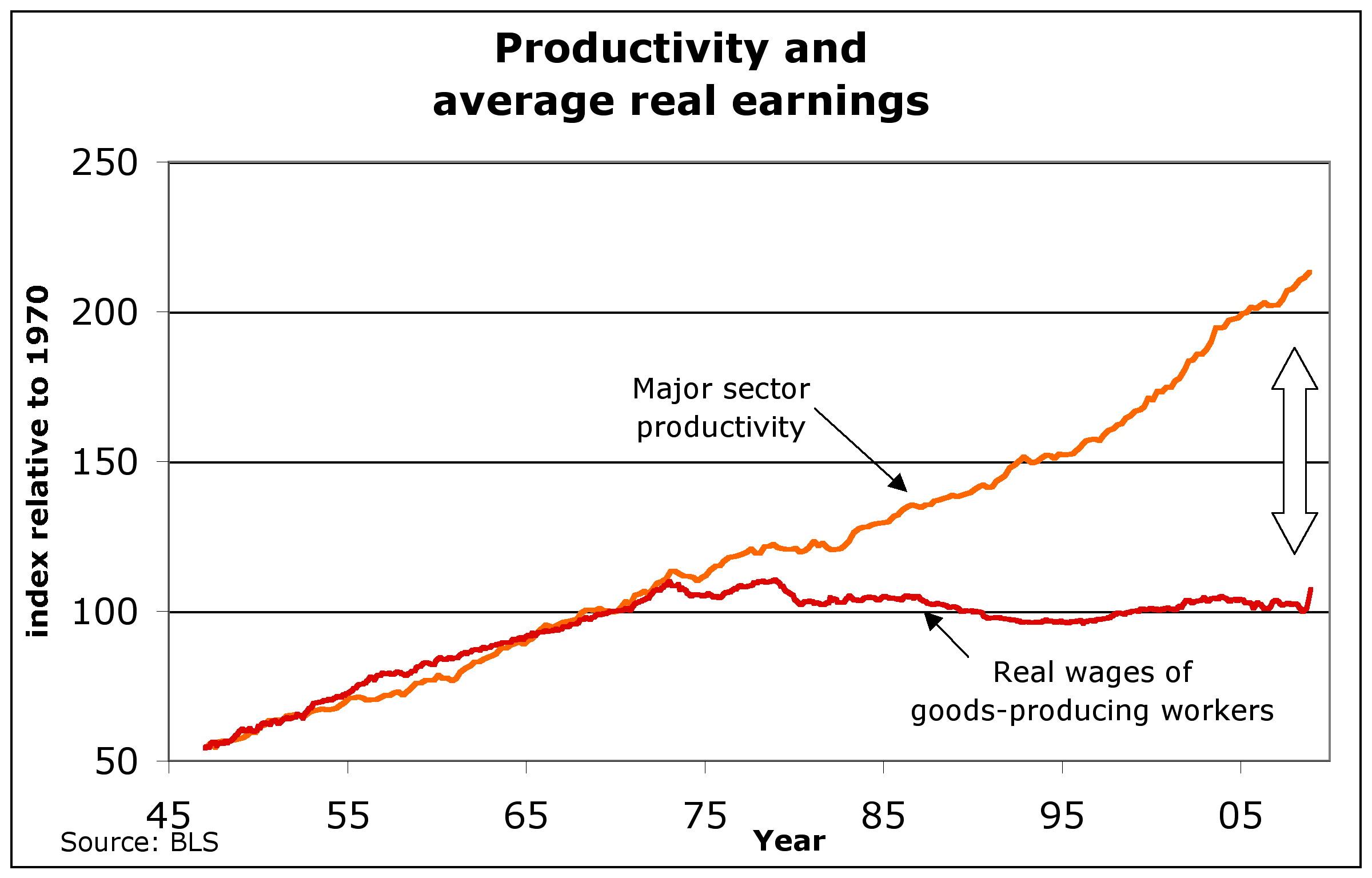 Quelle: U.S. Department of Labor, Bureau of Labor Statistics