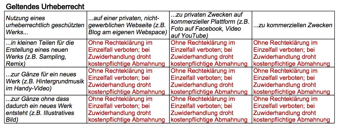 UrhR-geltendeRechtslage