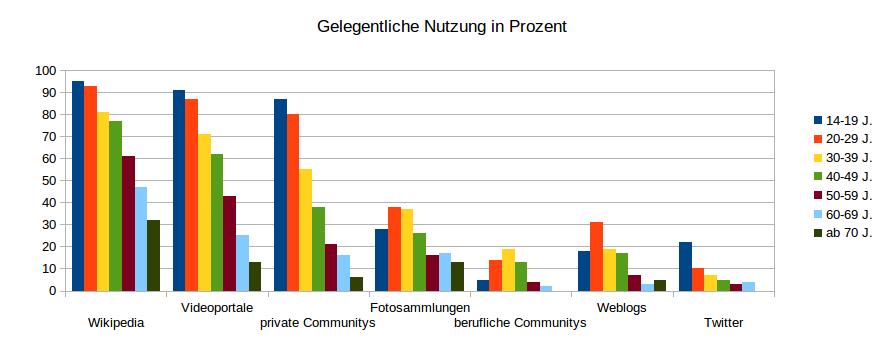 Web2Nutz