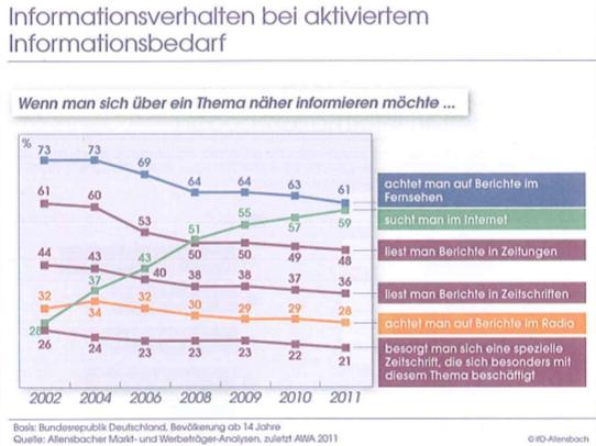 allensbach-aktivierter-informationsbedarf