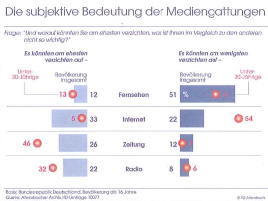 allensbach-bedeutung-mediengattung