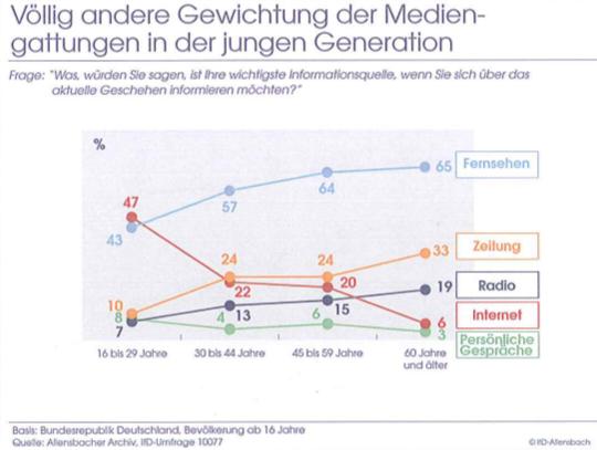 allensbach-gewichtung-medien-junge