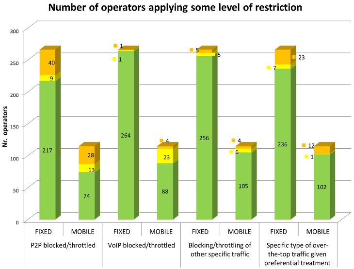 berec-operators-restriction-730