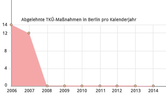 ... wurde seit 2007 kein einziger Antrag auf Überwachung von Telekommunikationsanschlüssen abgelehnt. Grafiken: Posteo.