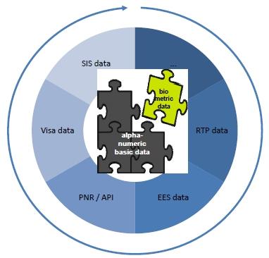 """Dem """"Kernsystem"""" aus Basisdaten und FIngerabdrücken würden SIS, VIS, EURODAC, EU-PNR und """"Intelligente Grenzen"""" als """"Module"""" angegliedert."""