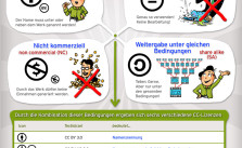 creative-commons-infografik