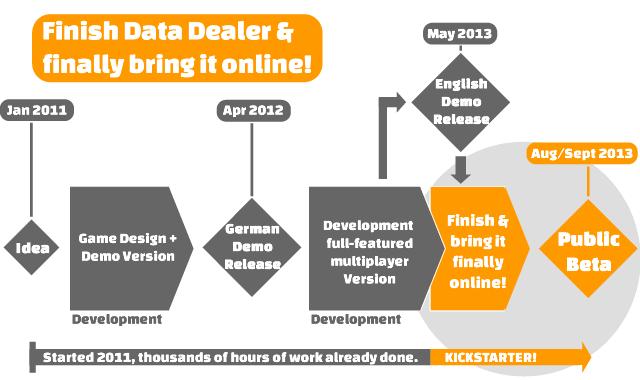 data-dealer-history