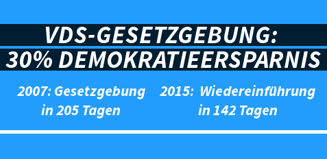 Demokratie im Eiltempo: VDS soll heute im BT verabschiedet werden. *Zeitabstand zwischen Kabinettsbeschluss und Bundestagsabstimmung