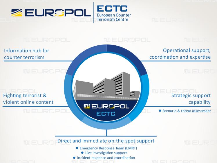 Die Abteilungen und Bereiche des ECTC. (Bild: Europol)