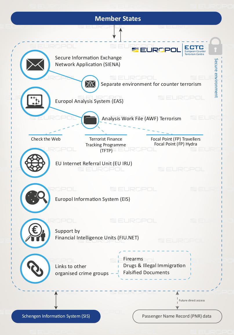 """""""Expertengruppen"""", Datensammlungen, Informationssysteme: Die Architektur des ECTC. (Bild: Europol)"""