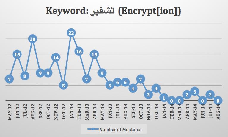 """Nutzung des Wortes """"Verschlüsselung"""" in djihadistischen Foren - Quelle: Flashpoint Partners"""