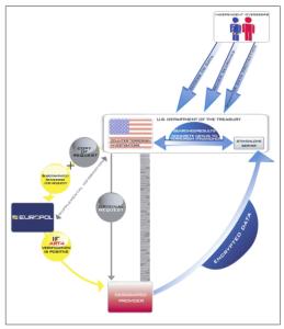 Die höchst zweifelhafte Rolle Europols als Profiteur von Datenlieferung bei gleichzeitiger Funktion als Firewall für Datenschutz (Bild: Broschüre von Europol zum SWIFT-Abkommen).