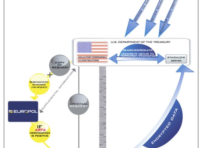 Die höchst zweifelhafte Rolle Europols als Profiteur von Datenlieferung bei gleichzeitiger Funktion als Firewall für Datenschutz (Bild: Broschüre von Euopol zum SWIFT-Abkommen).