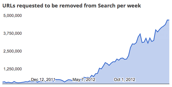 google-copyright-removal-requests-130411