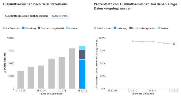 google-transparenzbericht-2012-01-usa
