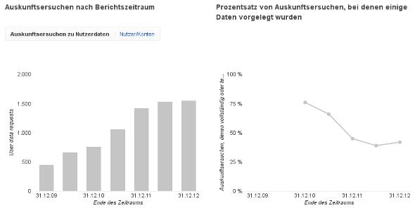 google-transparenzbericht-2012-01