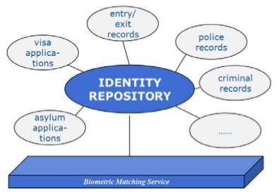 Möglichkeiten verknüpfter Datenbanken (Bild: Kommission).