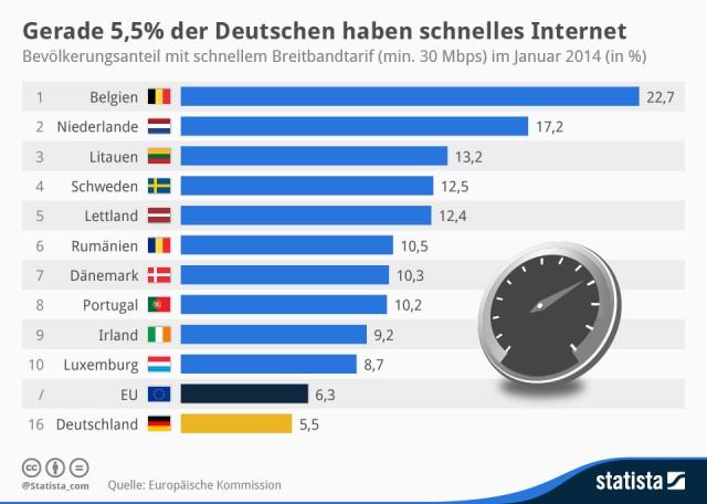 infografik_2516_Bevoelkerungsanteil_mit_schnellem_Breitbandtarif_in_der_EU_n-e1407573867865
