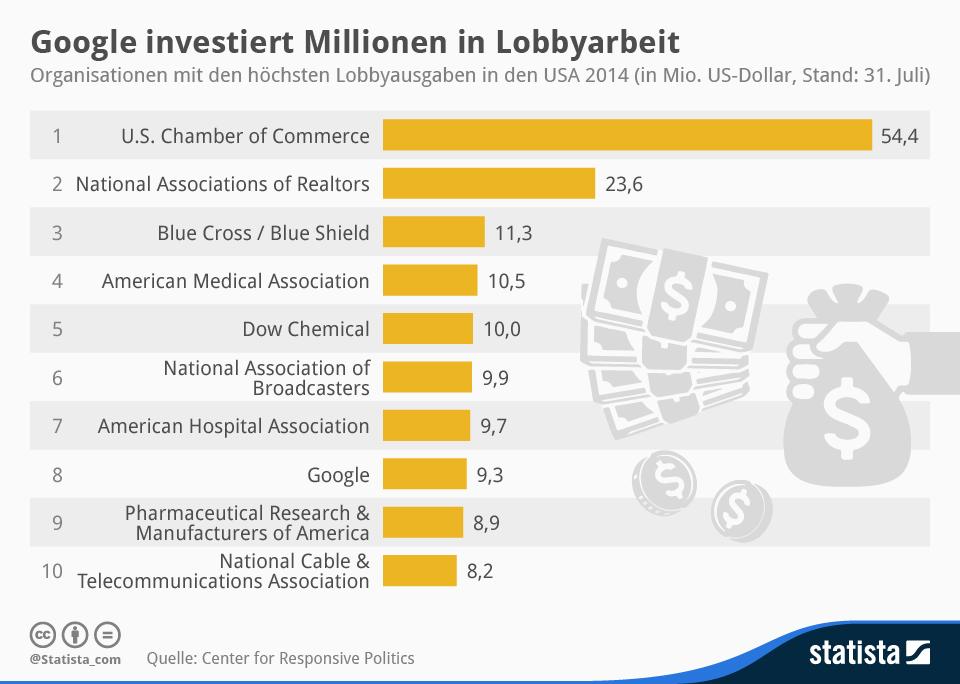 infografik_2520_Organisationen_mit_den_hoechsten_Lobbyausgaben_in_den_USA__n