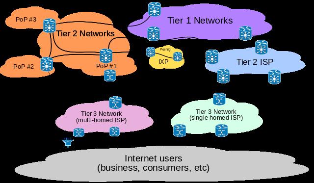 Netzneutralität zwischen den Großen: Level 3 beschuldigt andere ...