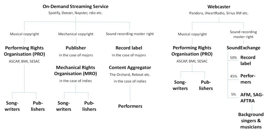 Die Lizenzierungsstruktur für einen Musikstreamingdienst in den USA (Quelle: Peter Tschmuck nach Rethink Music (2015: 11-13))