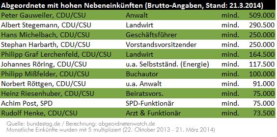liste_nebeneinkuenfte2014_0