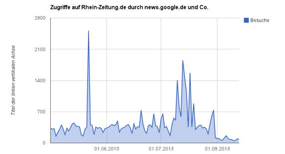 Seitenaufrufe der Rhein-Zeitung über Google-News