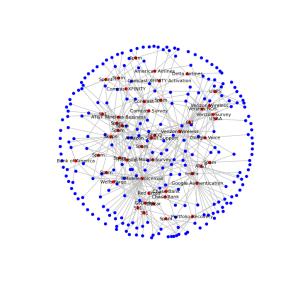 Verbundenheitsgraph der Teilnehmer über 2 Ecken,