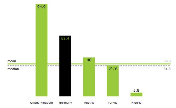 Deutschland im Vergleich der Verfügbarkeit von Regierungsdaten in offenen Formaten