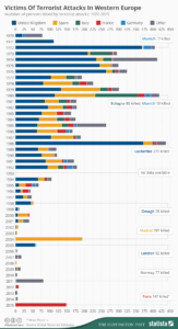 Terrortote in Europa seit 1970. Grafik: CC-BY-ND Statista