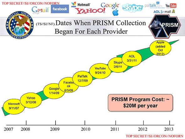 Die Firmen von PRISM.