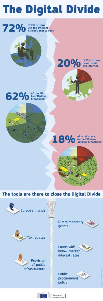 scoreboard_2014 - digital divide infographics_5796