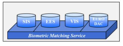 Die vier biometriebasierten Datenbanken SIS, EES, VIS und EURODAC (Bild: Kommission).
