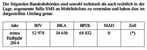 """Neue Daten über """"Stille SMS"""" bei Bundesbehörden (Zahlen zum Zoll bleiben mittlerweile geheim). Obwohl immer mehr heimliche """"Ortungsimpulse"""" verschickt werden, liegt eine Gesetzesvorlage hierfür auf Eis."""