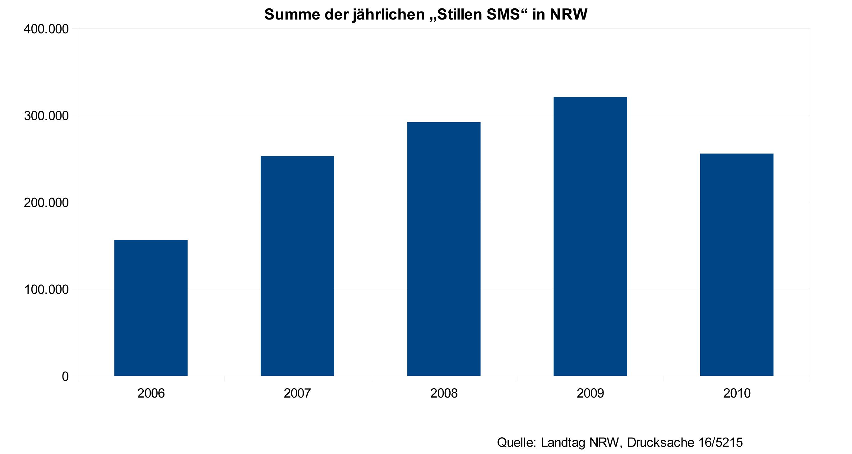 stille sms NRW