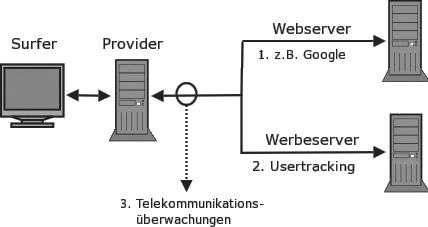 """Garfik aus dem im Mai 2013 aktualisierten """"Privacy Handbuch""""."""