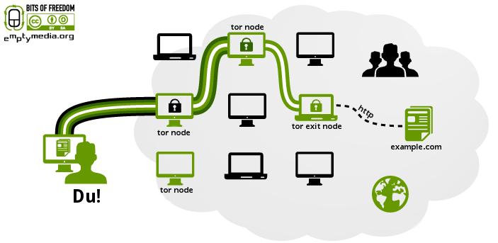 Wie das Tor-Netzwerk funktioniert