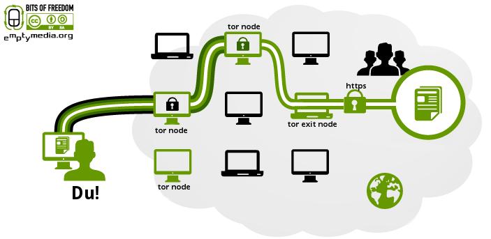 Eine SSL-Verbindung durch das Tor-Netzwerk