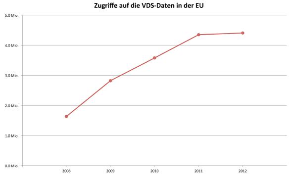 vds-zugriffe-2008-2012-590