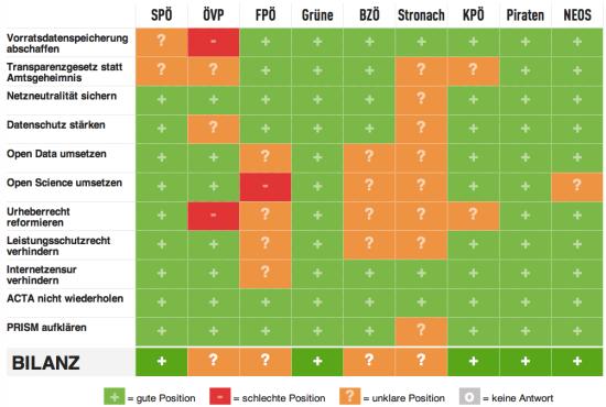 Wahlmonitor.at: Parteien Vergleichsmatrix